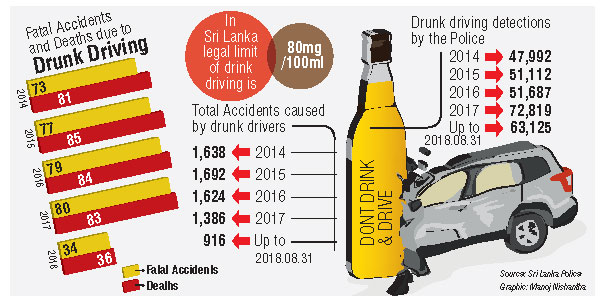 Stringent laws needed to curb drunk driving Precious lives