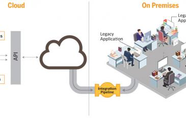 Keep it simple with an enterprise-wide integration layer.