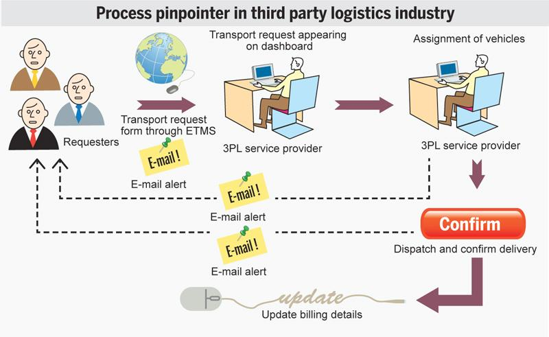 a study on the use of third party logistics providers 3pl by business organizations Third party logistics (3pl) outsourcing has become an integral part of  organizational supply chain processes  2017), indicating more growth  opportunities for 3pl usage  microchip development as well as many business  services such as.