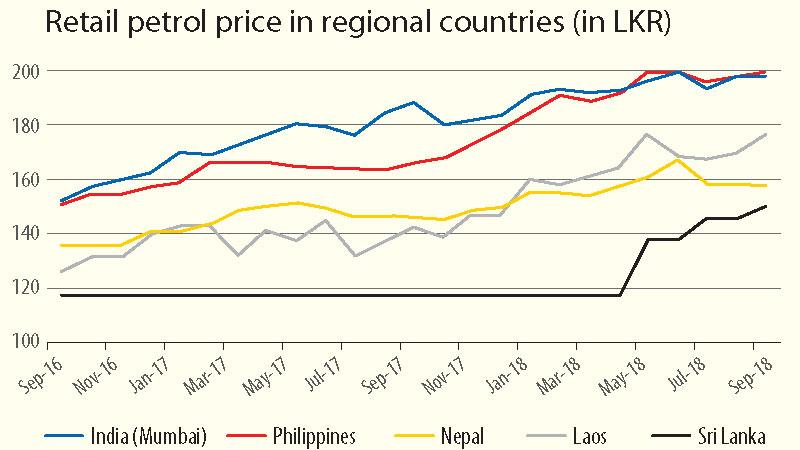 Fuel prices still lower than regional peers: FinMin | Sunday