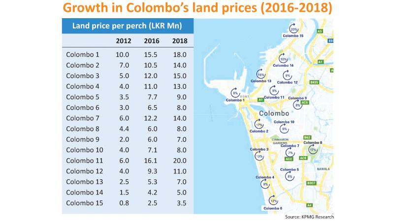 Growth in land Pprices (Graph - KPMG Luxury Real Estate Report 2018)