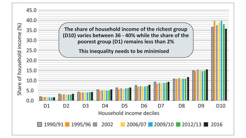 Figure 1 - Share of Total Household Income by Household Income Deciles – 1990/91 to 2016