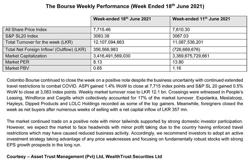 The Bourse Weekly Performance (Week Ended 18th June 2021)