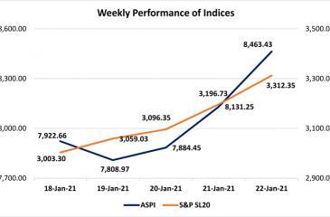 Courtesy: The Colombo Stock Exchange