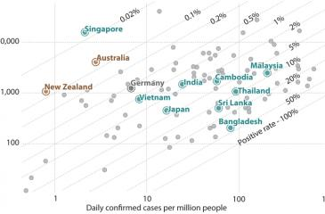 Covid-19 daily tests vs daily new confirmed cases per million people Source: Our World in Data (2021)