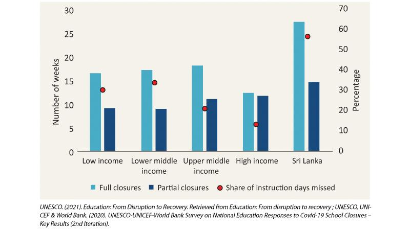 Figure 1: Duration of School Closures in Sri Lanka and by Country Income Group, March 2020 – March