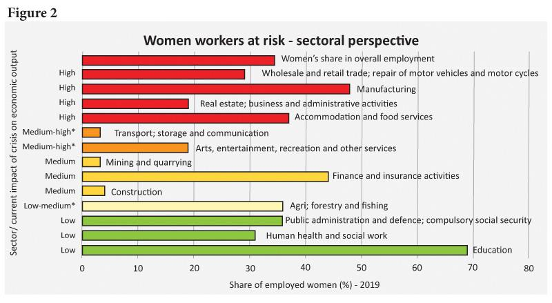 Denotes sectors that include subsectors that have been affected in different ways. Source: Author's calculations using  International Labour Organization (2020)  Department of Census and Statistics (2020).